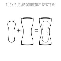 Threaded Armor Flexible Absorbency System